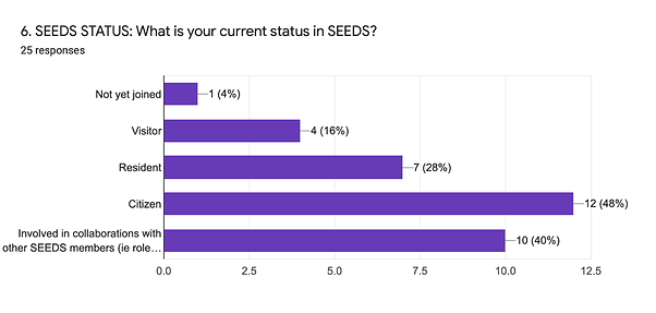 Forms response chart. Question title: 6. SEEDS STATUS: What is your current status in SEEDS?. Number of responses: 25 responses.