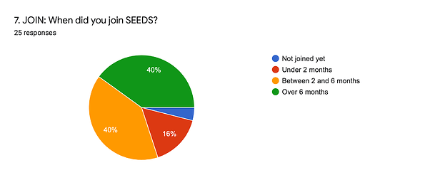 Forms response chart. Question title: 7. JOIN: When did you join SEEDS?. Number of responses: 25 responses.
